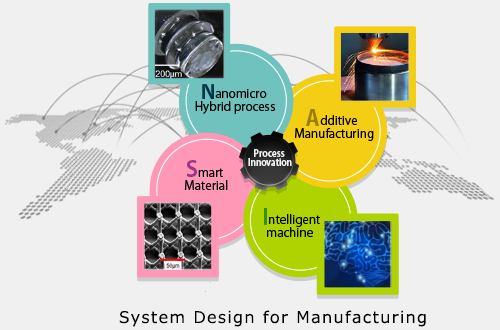 System Design for Manufacturing